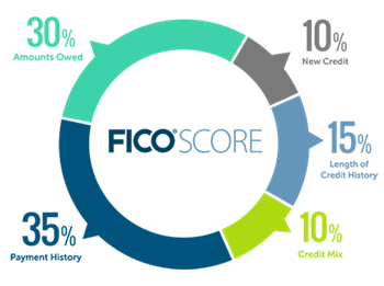 How Are FICO Scores Calculated